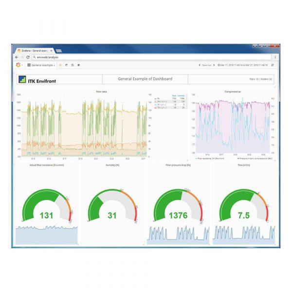 Analysverktyg Grafana för CPFE filterstyrning